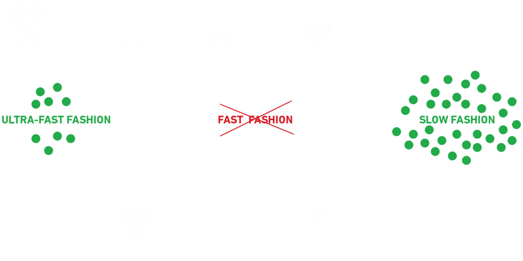 Fast And Slow Fashion A Brief Understanding Of Each Trend How They Impact Our World